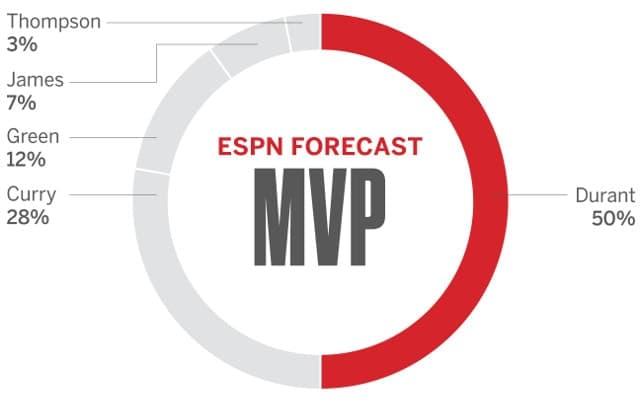 MVP NBA Finals 2017