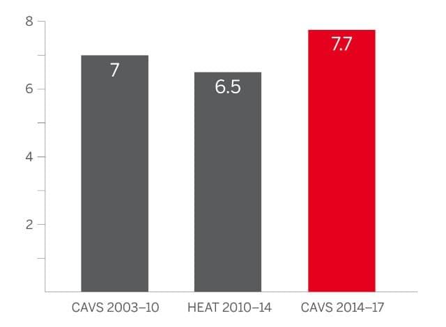 Passes décisives de LeBron James