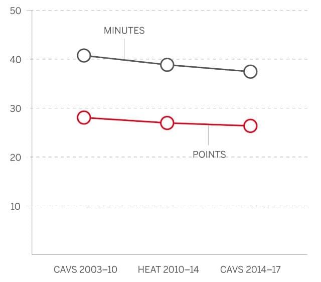 Points et minutes jouées de LeBron James