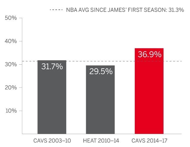Pourcentage trois points de LeBron James