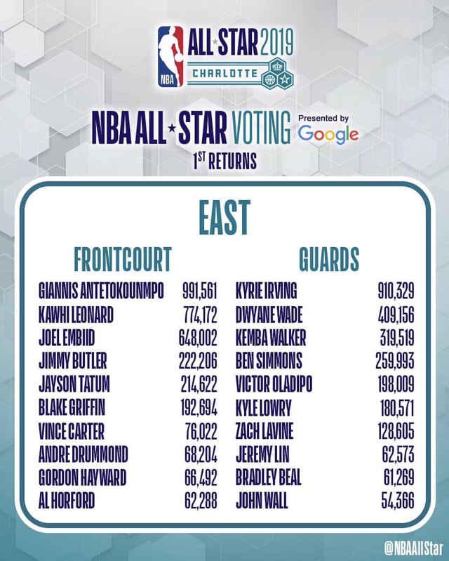 b278521169b34 ... votes de la presse (25%) et des joueurs (25%). Alors après 9 jours de  votes, qui a eu les faveurs du public ? Voici les résultats de la  conférence Est.