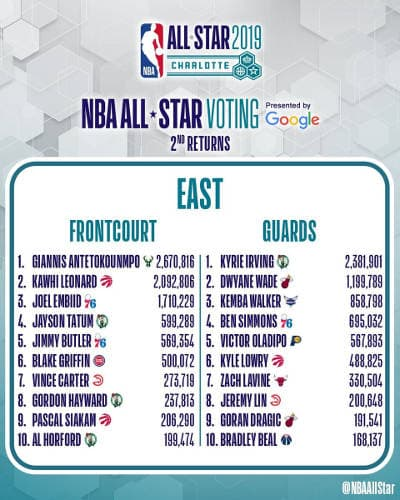 All Star Game 2019 : Seconds résultats à l'Est